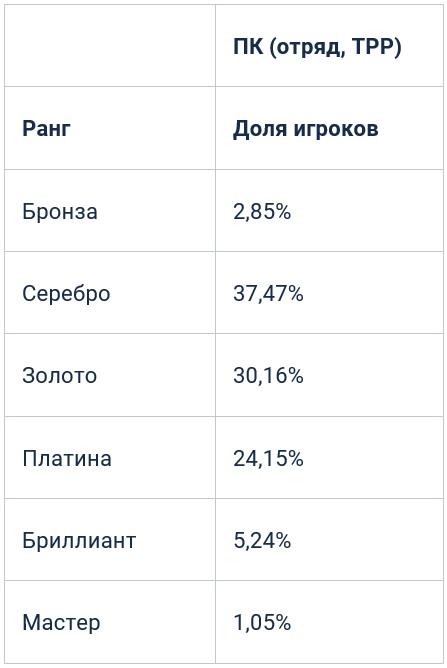 Отчет PUBG LABS: Система рейтинга, основанного на опыте (1й тест), изображение №3