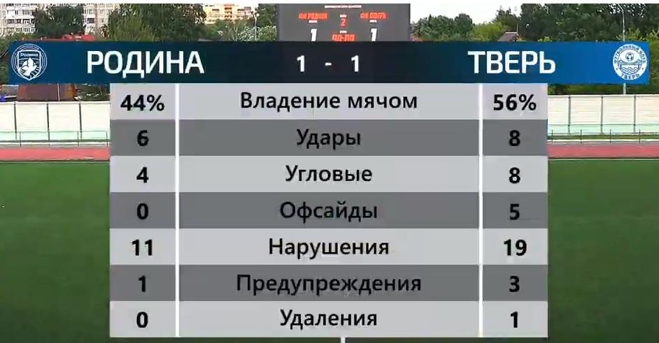Очередная игра закончилась для ФК Тверь ничьей