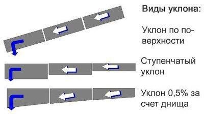 Какой уклон канализационной трубы должен быть?, изображение №3