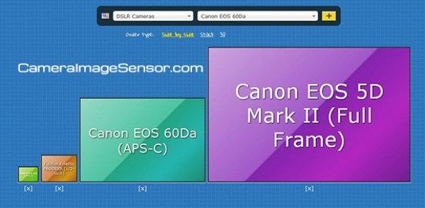 Чем больше сенсор — тем больше пиксели, т.е. сенсор меньше шумит, т.к. больше света получает, и динамический диапазон и цвета лучше! Плюс сильнее размывает задний план! НО ЭТО ПРИ УСЛОВИИ, ЧТО СЕНСОРЫ ВЫПУЩЕНЫ В ОДНО И ТОЖЕ ВРЕМЯ!
