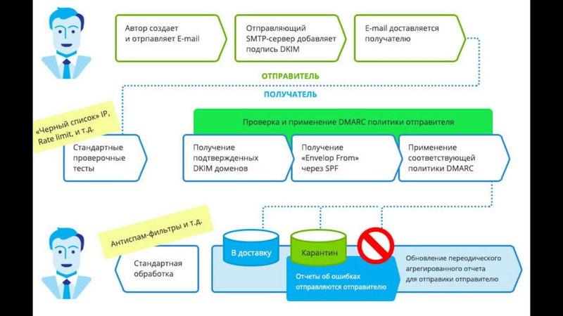 Как избежать попадания почты в спам настройка SPF DKIM