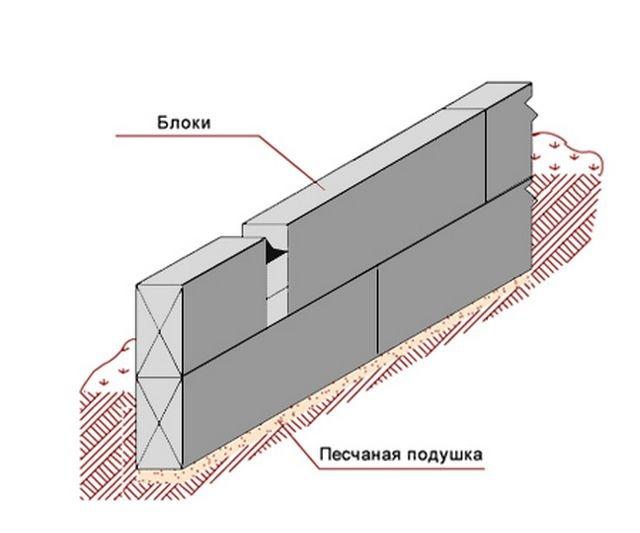 Для гаража из сэндвич-панелей иногда достаточно и блочного фундамента