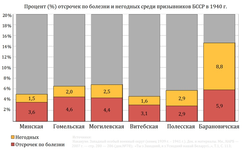БССР vs Западная Белоруссия, изображение №75