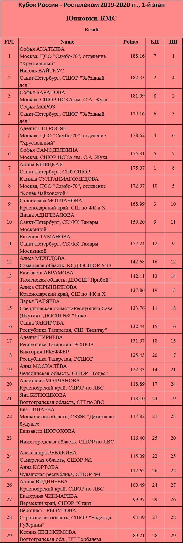 Кубок России (все этапы и финал) 2019-2020 - Страница 2 B_PCHKM5Pq8