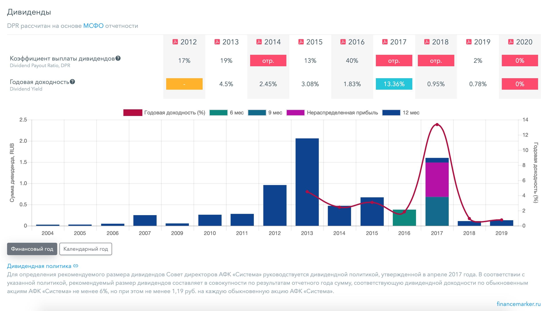 АФК Система - полный разбор компании + SWOT-анализ, изображение №12