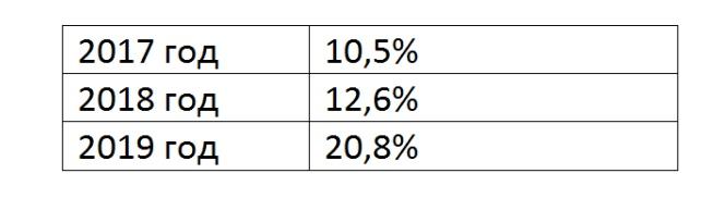 Статистика выполнения задания 15 ЕГЭ по профилю по годам