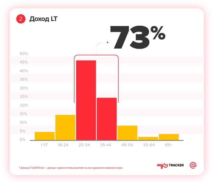 Профиль мобильного геймера: исследование myTracker, изображение №2