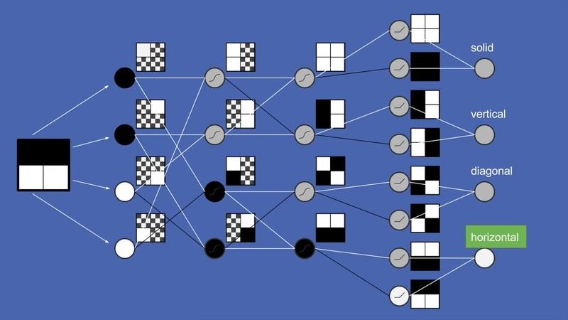 How Deep Neural Network Work