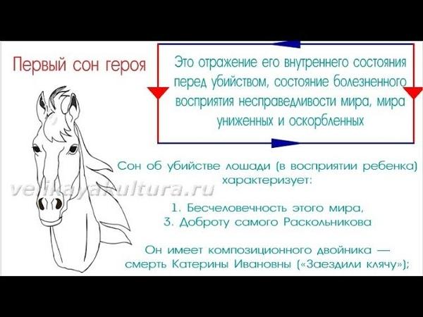 Роль снов Раскольникова в романе Преступление и наказание