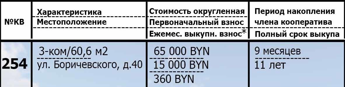 254 недвижимость в рассрочку. Подробная информация о приобретённом жилье.