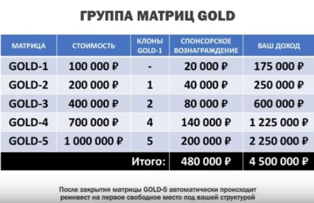 Группа GOLD