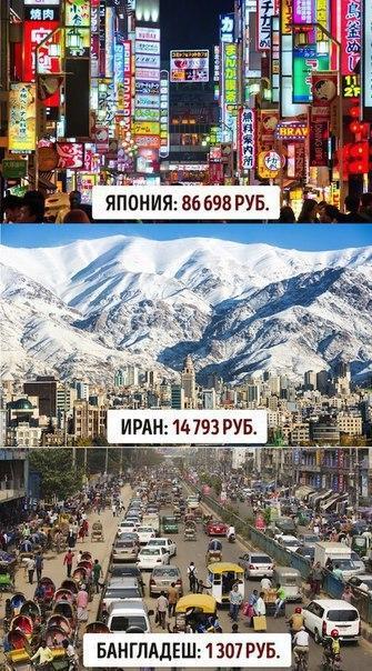 Минимальная зарплата в разных странах мира