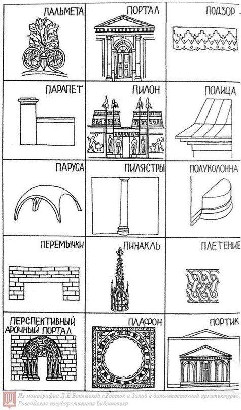 Шпаргалка по архитектуре.