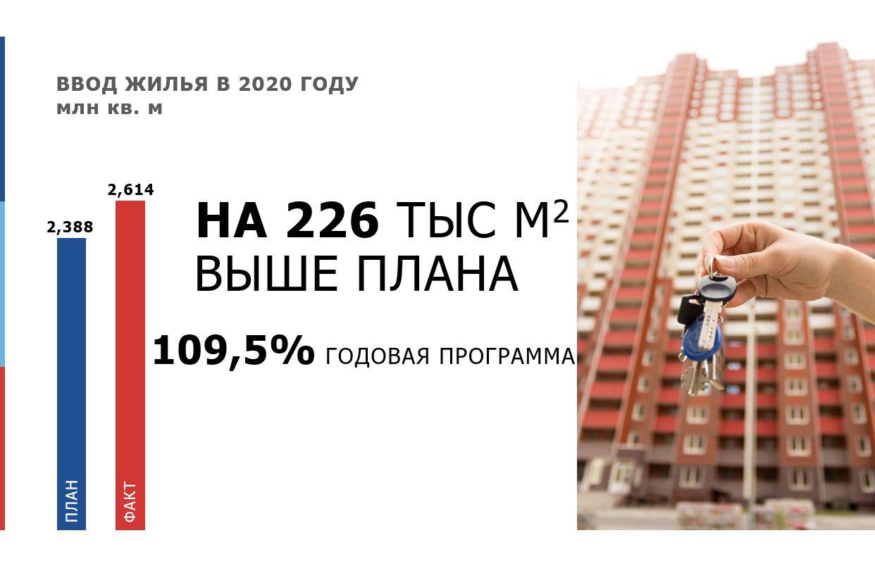 Ростовская область заняла шестое место в РФ по объему ввода жилья в 2020 году