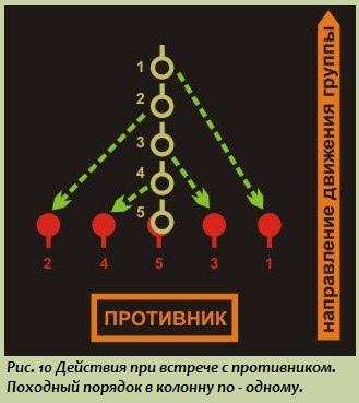 Тактика малых подразделений: Порядок действий бойца при встрече с противником и в критических ситуациях, изображение №4