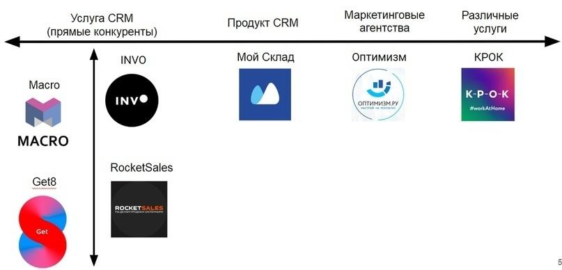 """Кейс """"Анализ конкурентов без воды"""", изображение №3"""