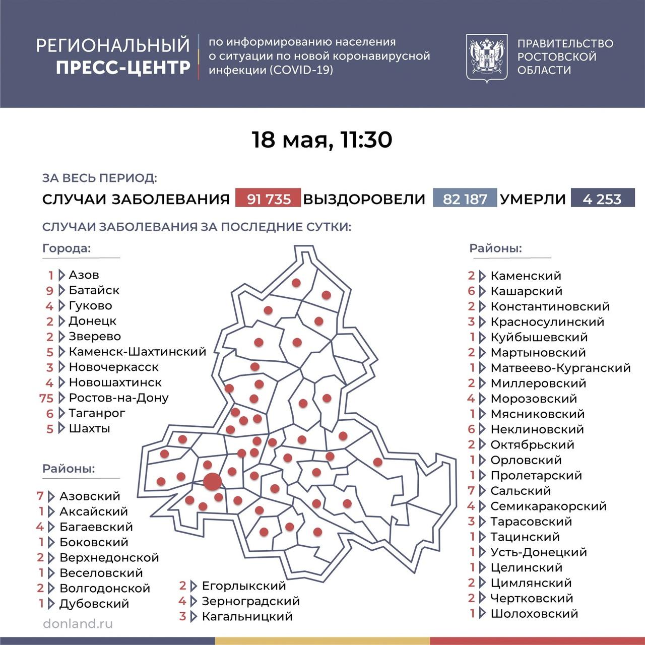 На Дону число инфицированных COVID-19 составляет 200, в Таганроге 6 новых случаев