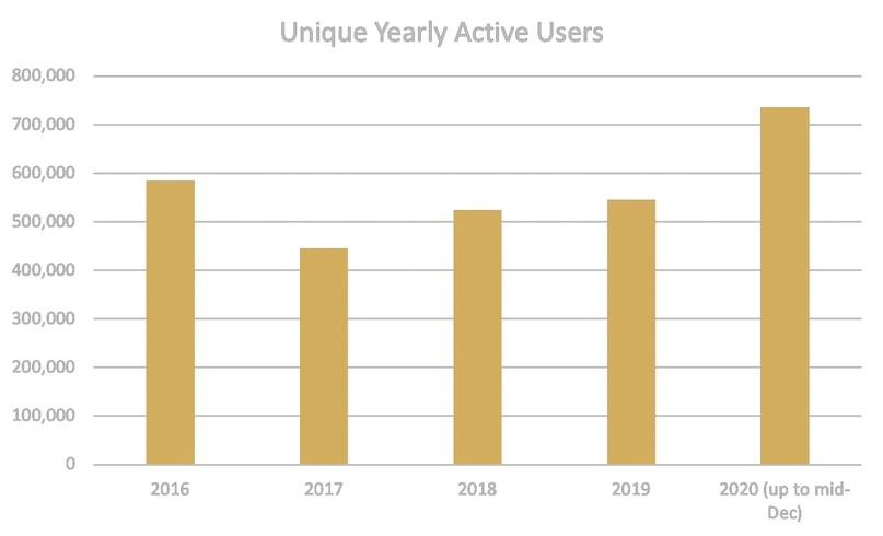 График уникальных активных пользователей по годам