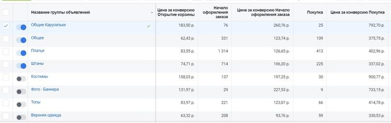 14 000 000 выручки для Интернет-магазина женской одежды в Инстаграм., изображение №4