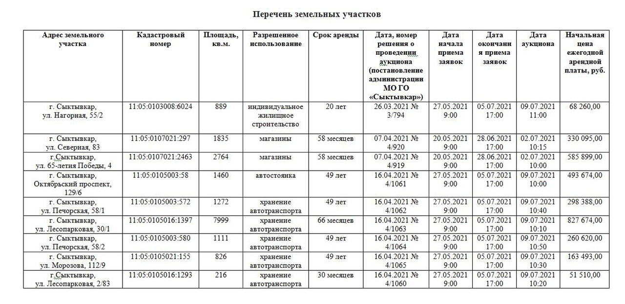 Мэрия Сыктывкара объявила торги на право заключения договора аренды в отношении девяти земельных участков