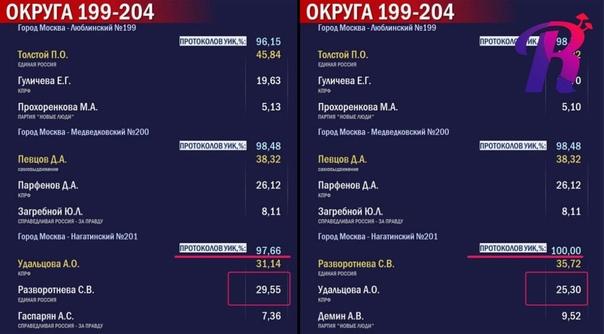 КПРФ не признает результаты электронного голосован...