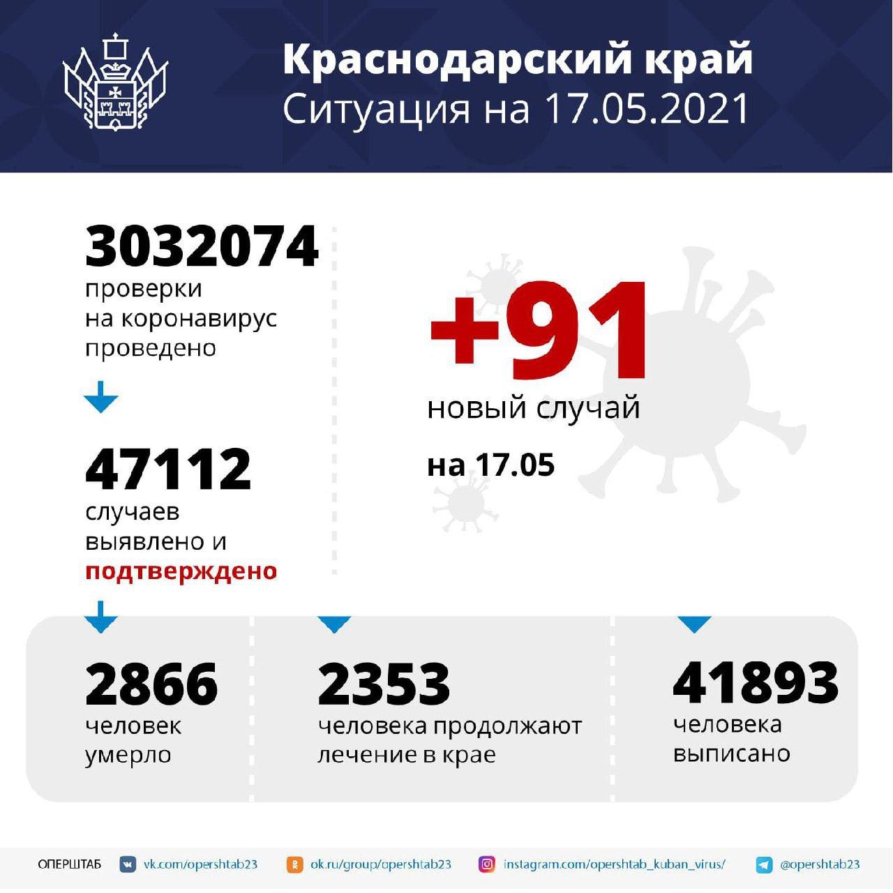 На Кубани за сутки подтвердили 91 новый случай...