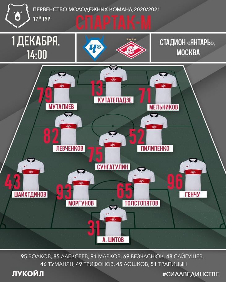 Состав «Спартака» на матч 12-го тура Молодежного первенства с «Чертаново»