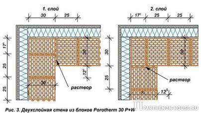 Стены зданий из мелкоразмерный элементов их детали и конструктивные решения.