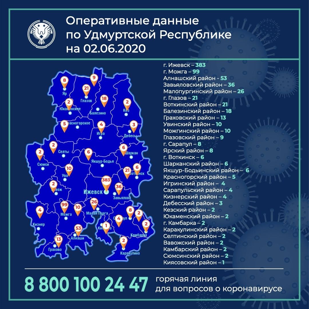 Дорогие жители Удмуртии, по состоянию на утро 2 июня 2020 года выявлено еще 53 случая коронавирусной инфекции.