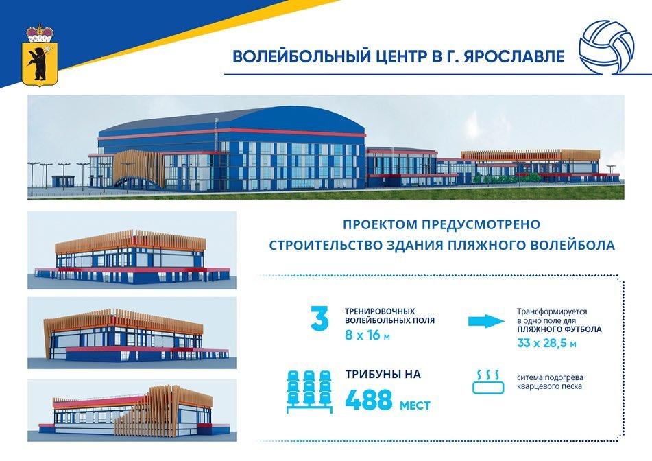 В Ярославле в марте начнется строительство волейбольного центра к ЧМ-2022