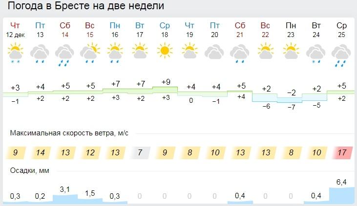 Температура воздуха в Беларуси до конца недели будет выше климатической нормы